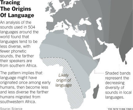 What is the origin of the human language?
