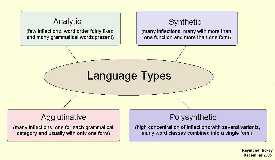 an analysis of language features in Linguistic features of the language of schooling mary j schleppegrell university of california, davis, ca, usa this article provides an analysis of some linguistic features of school-based texts.