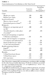 conscientiousness_table