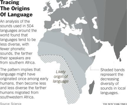 Atkinson's theory of language origins