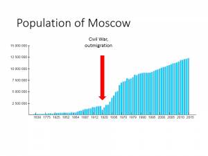 population Moscow