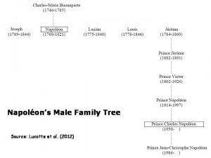 Napoleon_family_tree_men