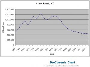 crime-rates-ny-chart